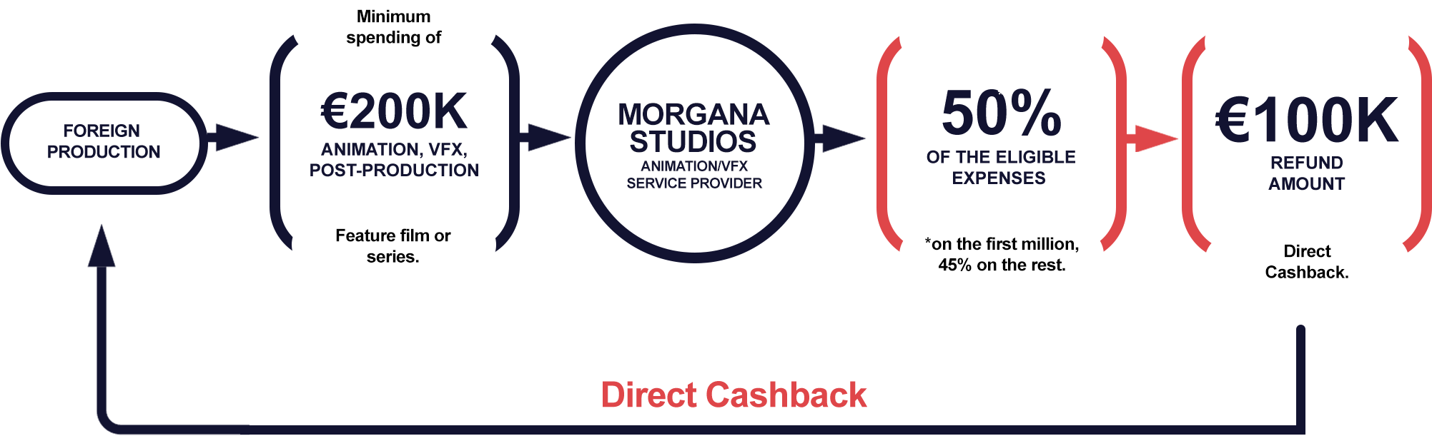 morgana studios madrid canary islands cashback incentive case example